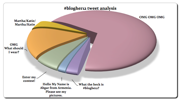 blogher 12 tweet stream analysis